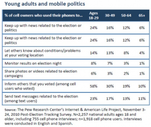 PEW Mobile Study on Elections